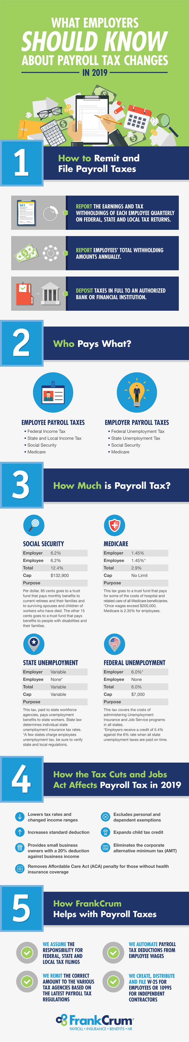 FrankCrum_Blog_Infographic_payrolltaxchanges