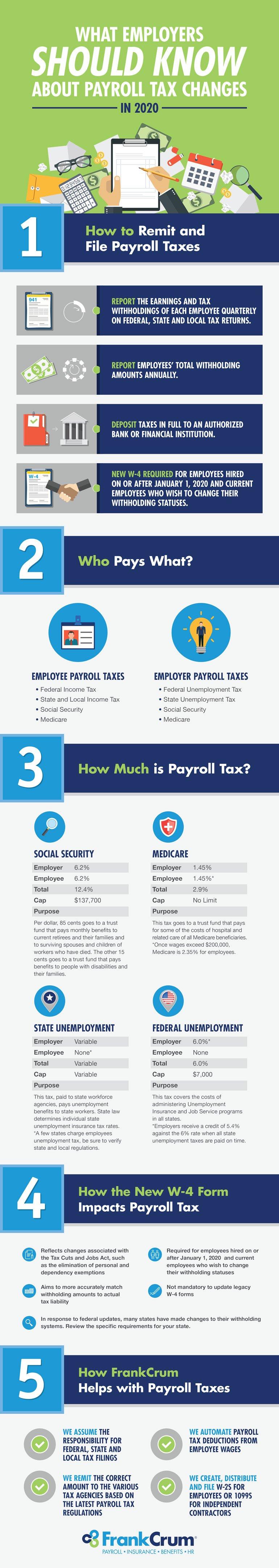 FrankCrum_infographic_PayrollTaxChanges2020