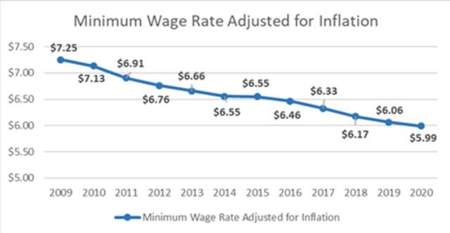 min wage inflation chart